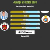 Juanpi vs Keidi Bare h2h player stats
