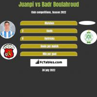 Juanpi vs Badr Boulahroud h2h player stats