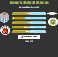 Juanpi vs Khalid AL Ghannam h2h player stats