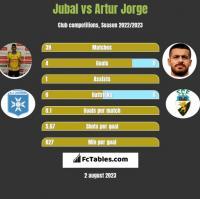 Jubal vs Artur Jorge h2h player stats