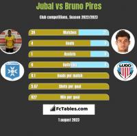 Jubal vs Bruno Pires h2h player stats