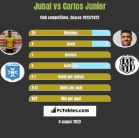 Jubal vs Carlos Junior h2h player stats