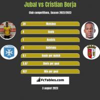 Jubal vs Cristian Borja h2h player stats