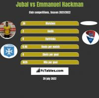 Jubal vs Emmanuel Hackman h2h player stats