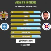 Jubal vs Henrique h2h player stats