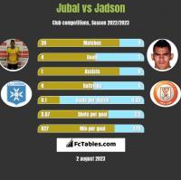 Jubal vs Jadson h2h player stats