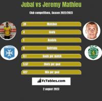 Jubal vs Jeremy Mathieu h2h player stats