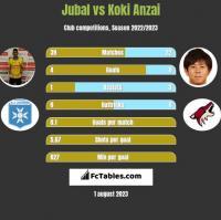 Jubal vs Koki Anzai h2h player stats