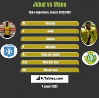 Jubal vs Mano h2h player stats