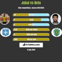 Jubal vs Neto h2h player stats