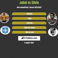Jubal vs Silvio h2h player stats