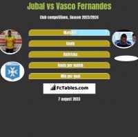 Jubal vs Vasco Fernandes h2h player stats