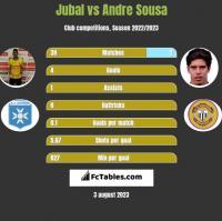Jubal vs Andre Sousa h2h player stats