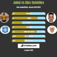 Jubal vs Alex Centelles h2h player stats