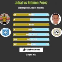 Jubal vs Nehuen Perez h2h player stats