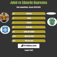 Jubal vs Eduardo Quaresma h2h player stats