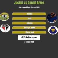 Jucilei vs Daniel Alves h2h player stats