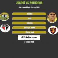 Jucilei vs Hernanes h2h player stats