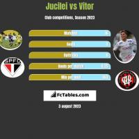 Jucilei vs Vitor h2h player stats