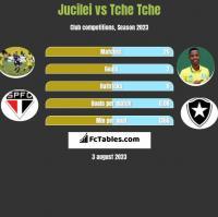 Jucilei vs Tche Tche h2h player stats