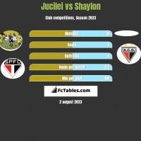Jucilei vs Shaylon h2h player stats