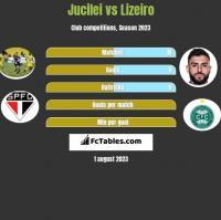 Jucilei vs Lizeiro h2h player stats