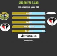 Jucilei vs Luan h2h player stats