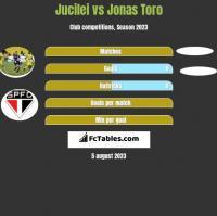 Jucilei vs Jonas Toro h2h player stats