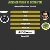 Judicael Crillon vs Bryan Pele h2h player stats