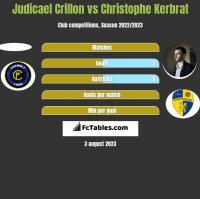 Judicael Crillon vs Christophe Kerbrat h2h player stats