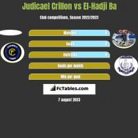 Judicael Crillon vs El-Hadji Ba h2h player stats