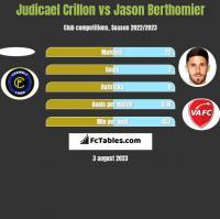 Judicael Crillon vs Jason Berthomier h2h player stats