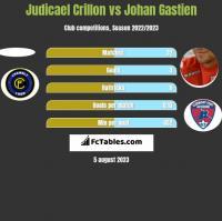 Judicael Crillon vs Johan Gastien h2h player stats