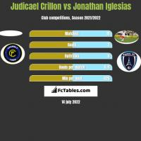 Judicael Crillon vs Jonathan Iglesias h2h player stats