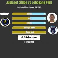 Judicael Crillon vs Lebogang Phiri h2h player stats