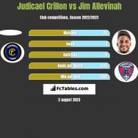 Judicael Crillon vs Jim Allevinah h2h player stats
