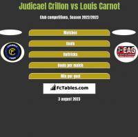 Judicael Crillon vs Louis Carnot h2h player stats