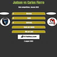 Judson vs Carlos Fierro h2h player stats