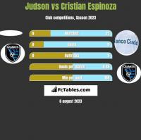Judson vs Cristian Espinoza h2h player stats