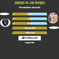 Judson vs Jan Gregus h2h player stats
