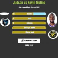 Judson vs Kevin Molino h2h player stats