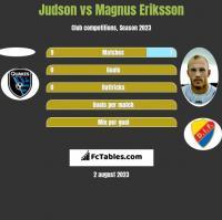 Judson vs Magnus Eriksson h2h player stats