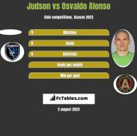 Judson vs Osvaldo Alonso h2h player stats