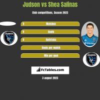 Judson vs Shea Salinas h2h player stats