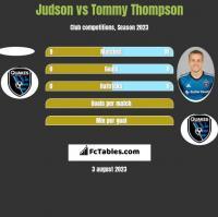 Judson vs Tommy Thompson h2h player stats