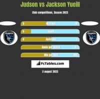 Judson vs Jackson Yueill h2h player stats