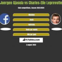 Juergen Gjasula vs Charles-Elie Leprevotte h2h player stats