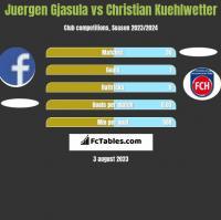 Juergen Gjasula vs Christian Kuehlwetter h2h player stats