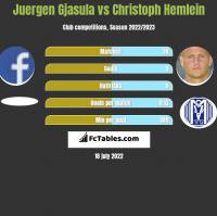 Juergen Gjasula vs Christoph Hemlein h2h player stats