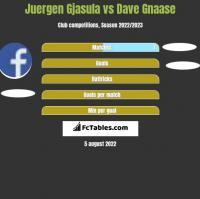 Juergen Gjasula vs Dave Gnaase h2h player stats
